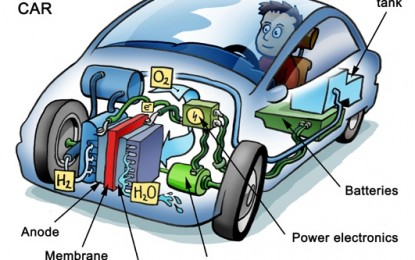 Hydrogen vs Electric Batteries – Green War