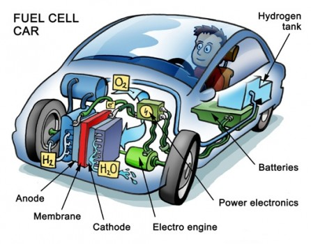 Fuel Cell Technolohy