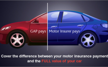 What you Need to Know about Purchasing Gap Insurance