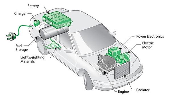 Plug-in Hybrid Electric Vehicles - Structure